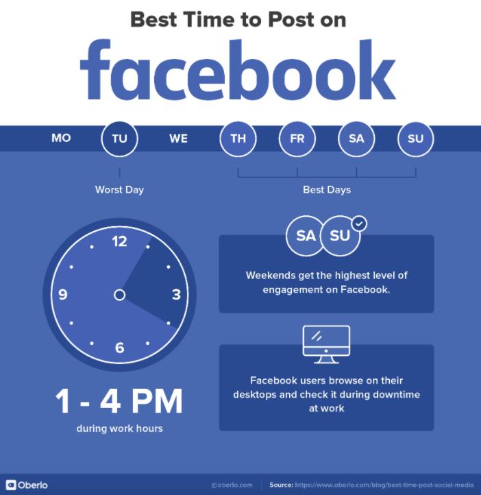 Mejores dias para publicar en Facebook 2021