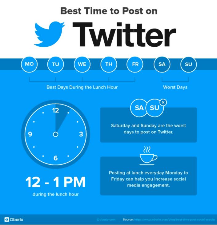Mejores dias para publicar en Twitter 2021